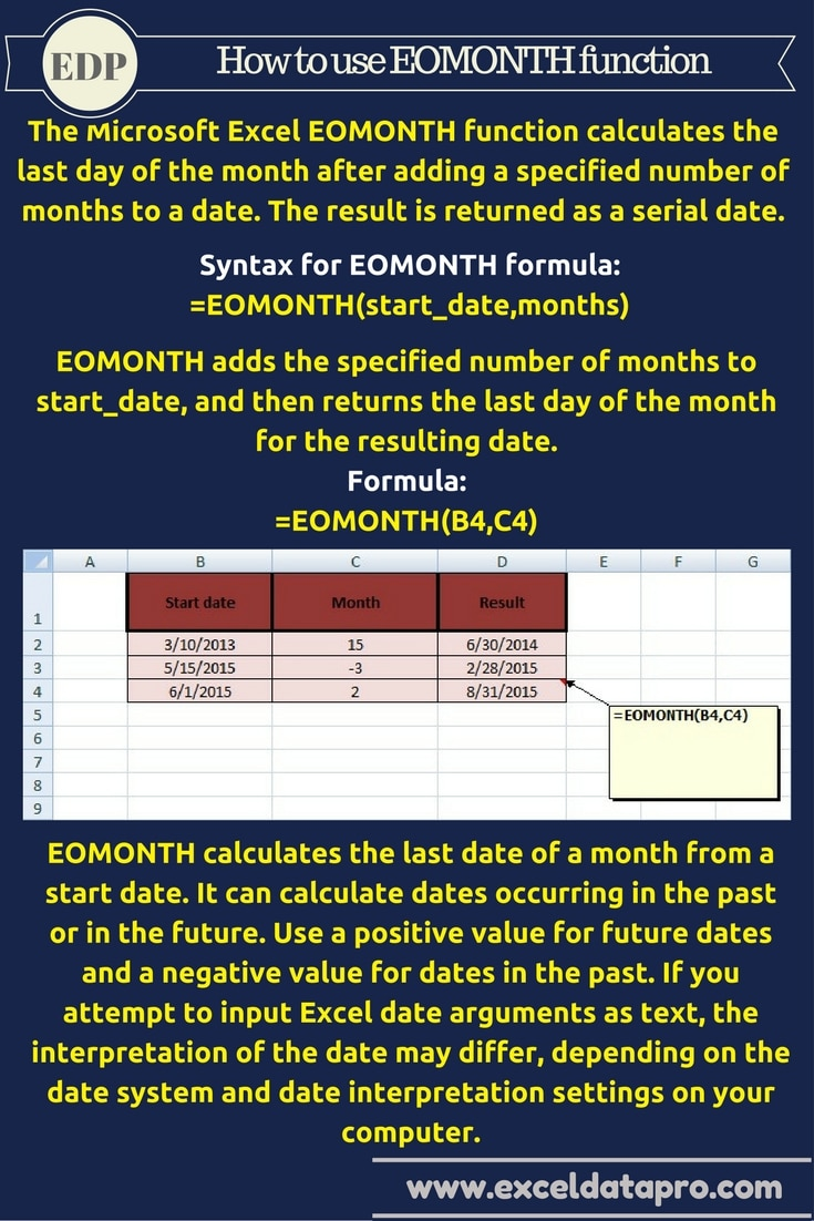 EOMONTH Function