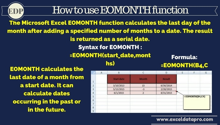 How To Use: EOMONTH Function