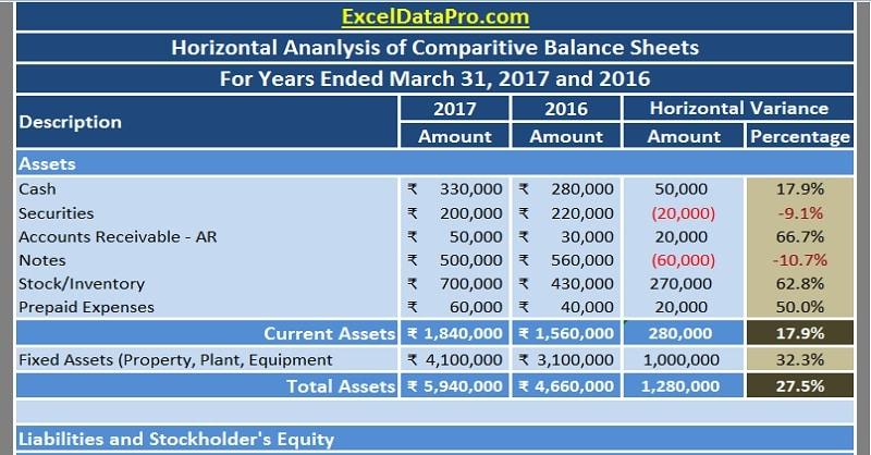 download balance sheet horizontal analysis excel template