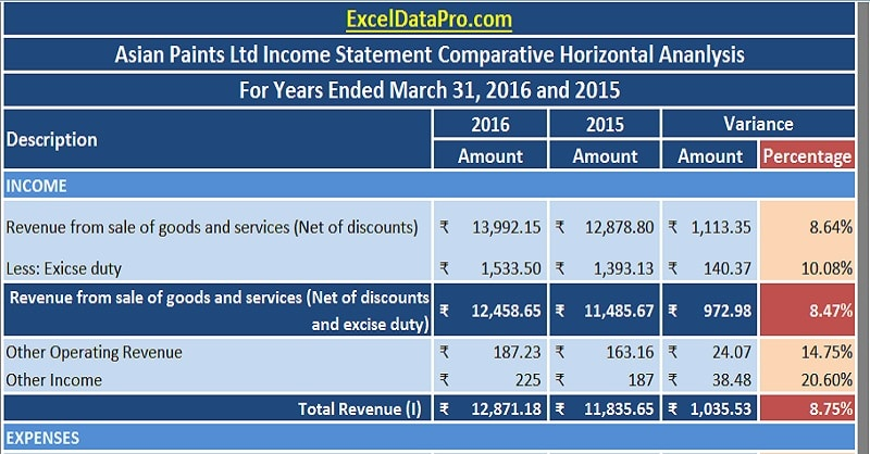 Download Profit & Loss Statement/Income Statement Horizontal Analysis Excel Template