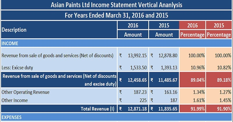 Download Profit  Loss StatementIncome Statement Vertical Analysis