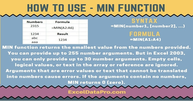 How To Use: MIN Function
