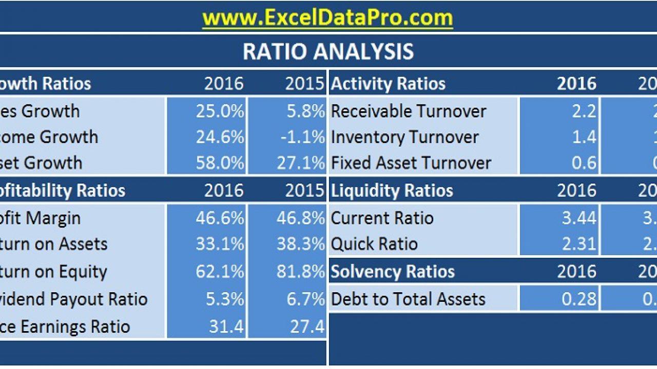 Download Ratio Analysis Excel Template - ExcelDataPro