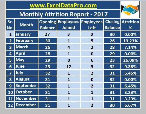 download monthly employee attrition report excel template