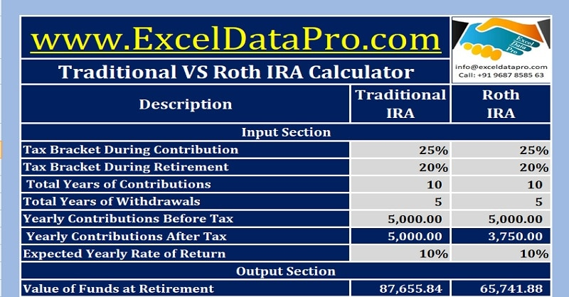 Download Traditional VS Roth IRA Calculator in Excel