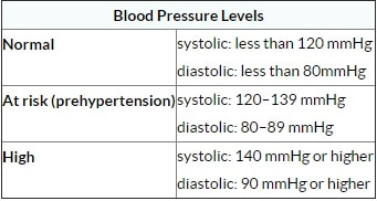 Blood Pressure Log With Charts