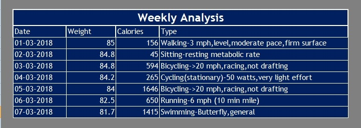 Weekly Analysis Weight