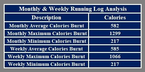 Running Log Analysis
