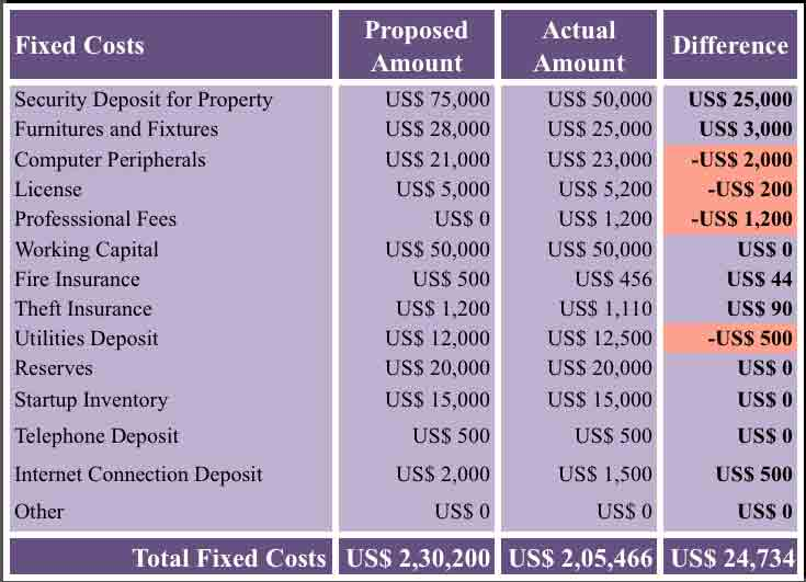 Download Startup Costs Calculator Apple Numbers Template Exceldatapro