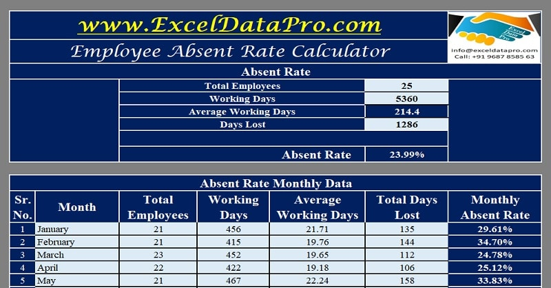 Download Employee Absent Rate Calculator Excel Template