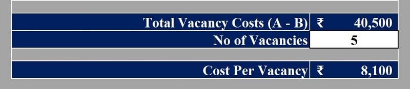 Vacancy Costs Calculator
