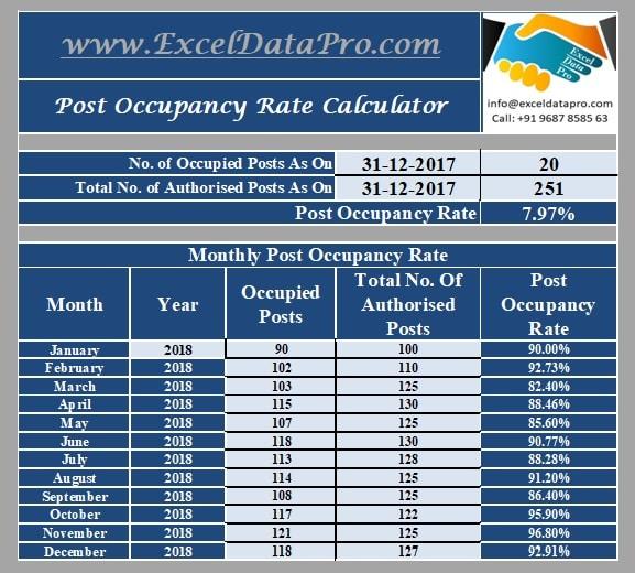 Post Occupancy Rate Calculator