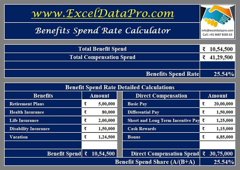 Benefits Spend Rate Calculator