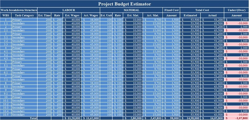 Project Budget Excel Template