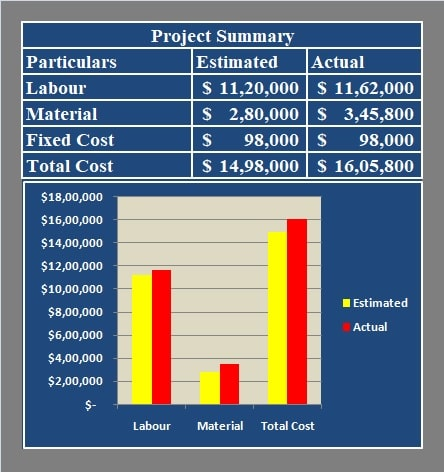 Project Summary and Graph