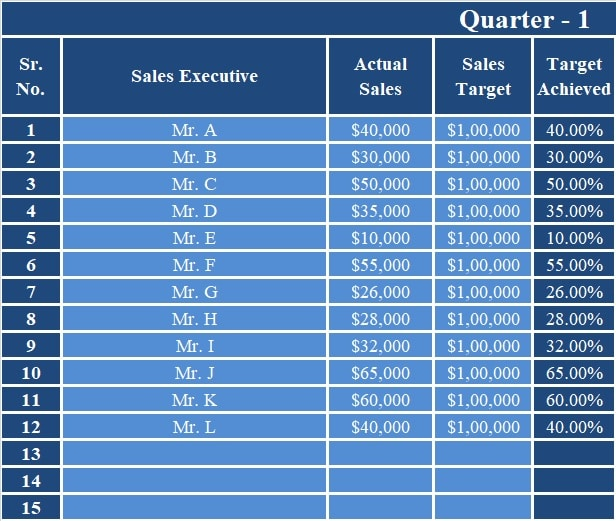 Sales Performance Evaluation Excel Template