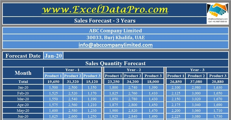 Download Sales Forecast Excel Template Exceldatapro