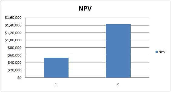 NPV and XIRR Comparison Data