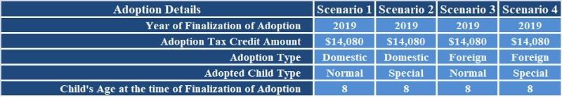 Adoption Tax Credit Calculator